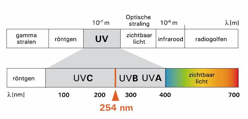 UV_licht