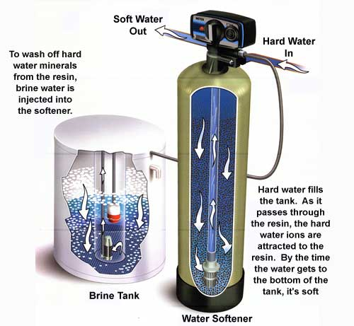 Waterontharding Waterzuivering Hydrotense Europe